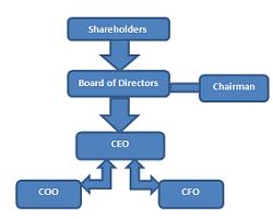 La Estructura Corporativa Losrecursoshumanos Com