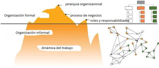 Organización Formal E Informal Losrecursoshumanos Com